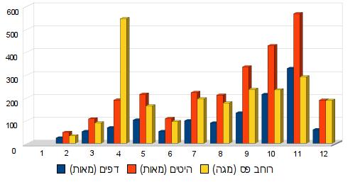 2009 במספרים